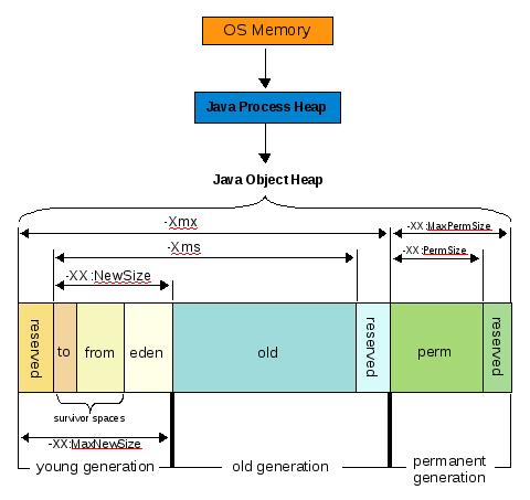 Memory loss med term